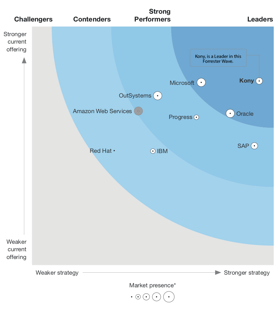 Forrester Wave™: Digital Experience Development Platforms, Q2 2018