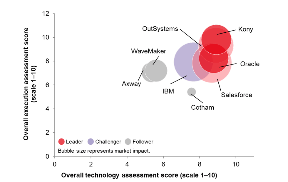 Ovum MADP magic quadrant featuring Kony as the leader in MADP solutions